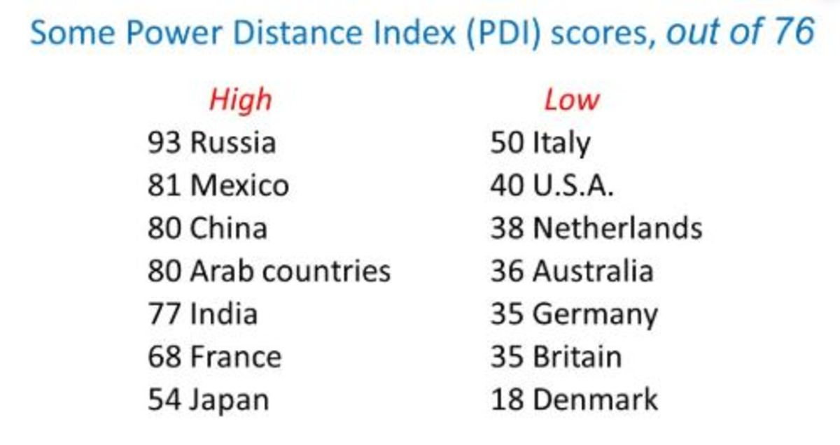 Examples of power distance by country