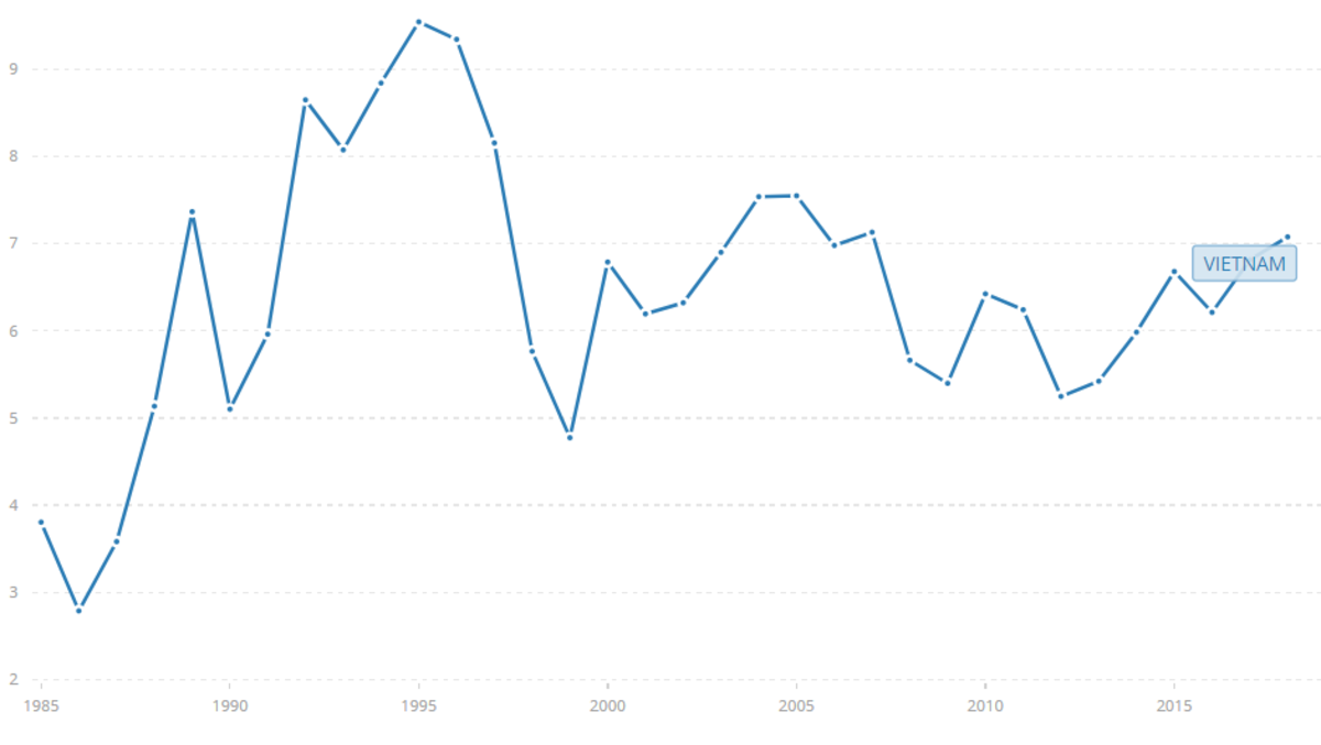 越南GDP增长率