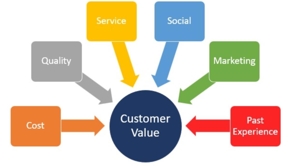 Determinants of Customer Values