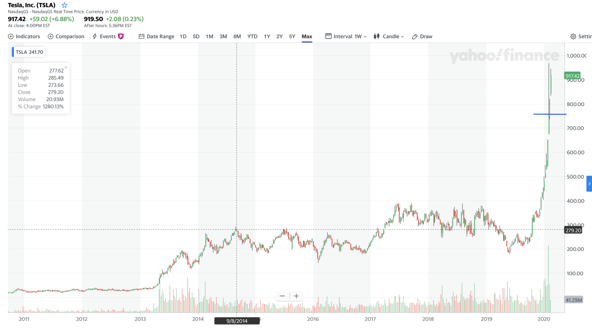 why-did-tsla-just-do-a-stock-dilution