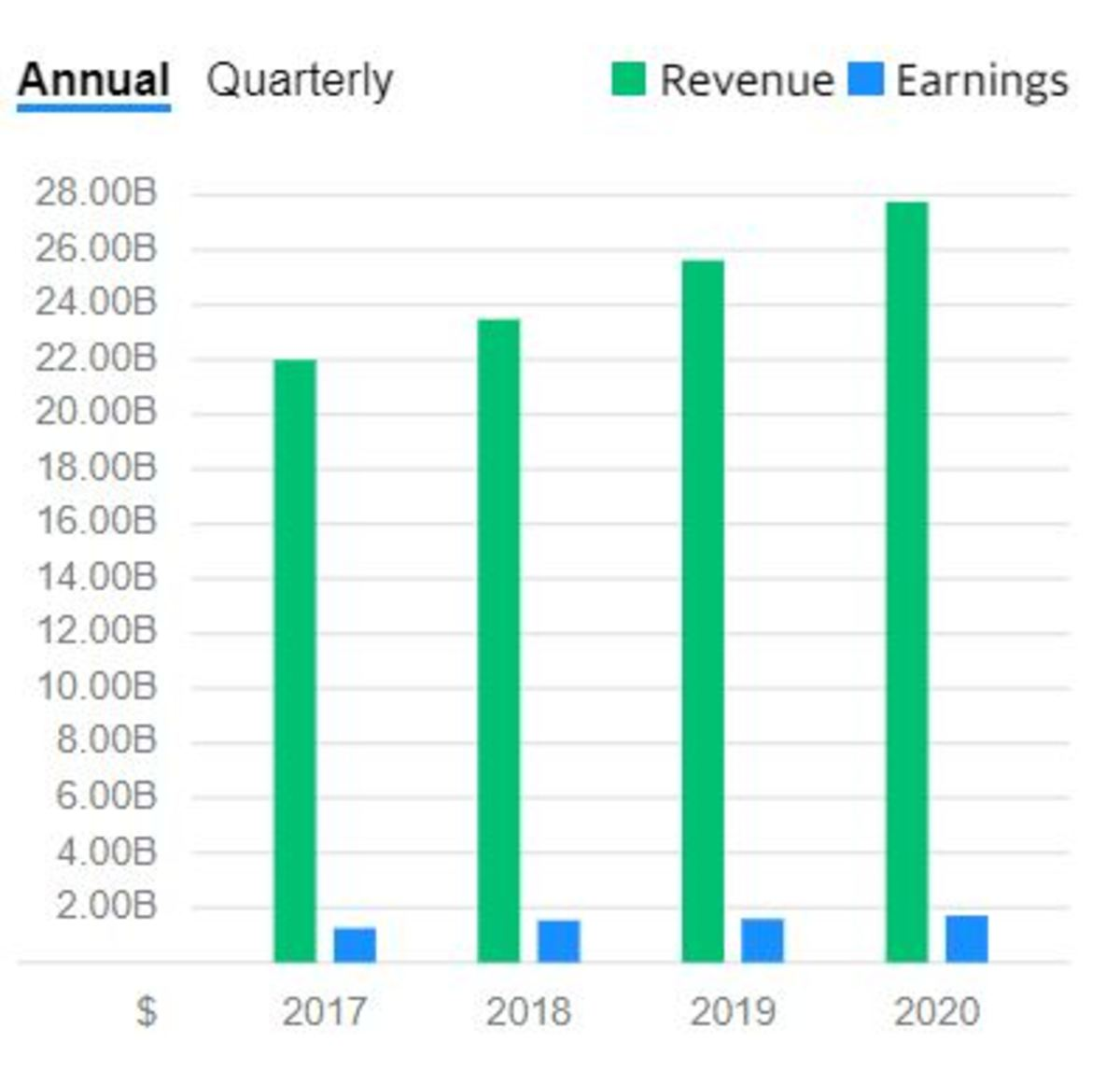 Chart of revenue and earning growth for the Dollar General Corporation. Both revenue and earnings are increasing.