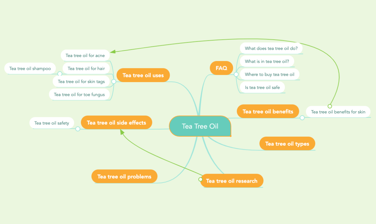 Drawing a mind-map for your e-book