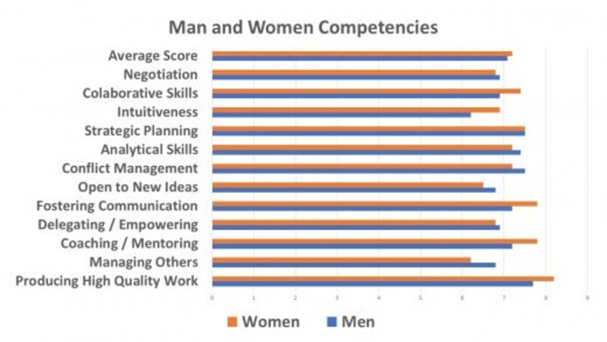 how-do-women-compare-to-men-as-leaders