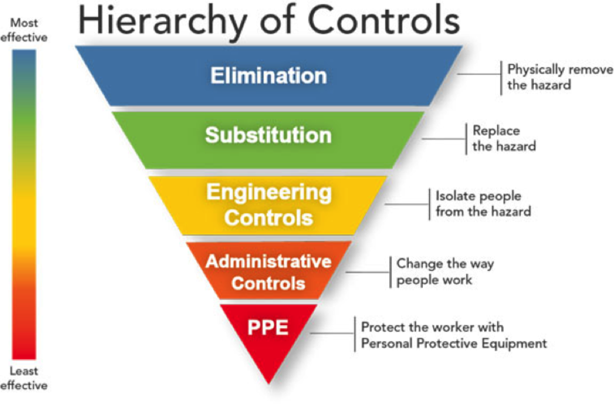 Figure 2, Hierarchy of Controls