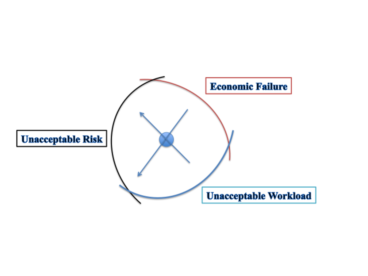 Figure 1, Drift Into Failure
