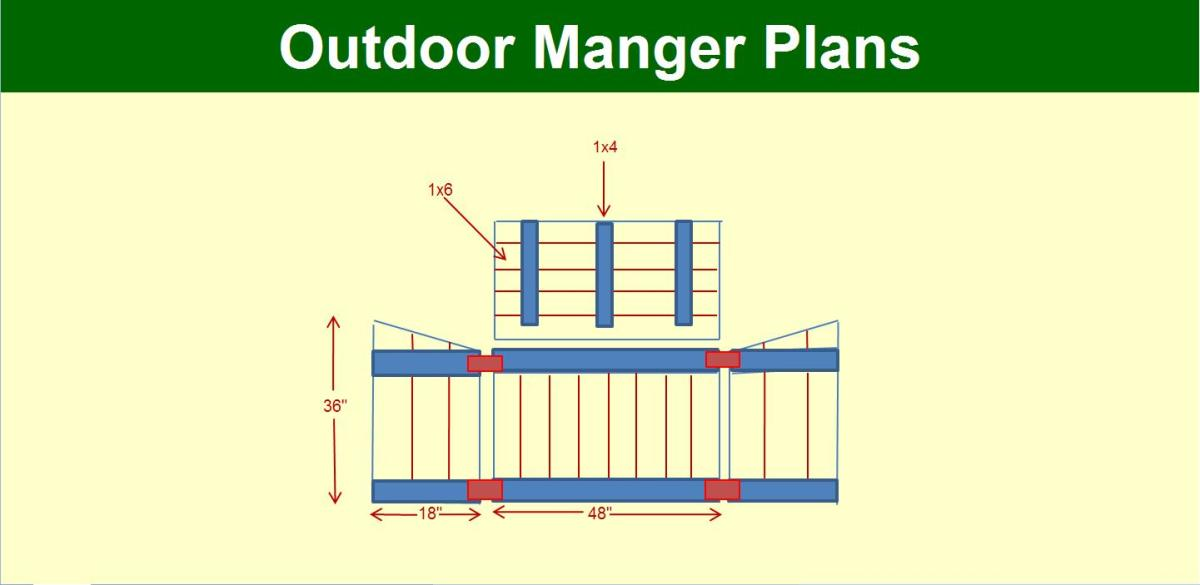 Manger Plans: An Overview