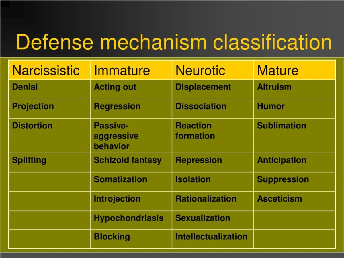 How people use defense mechanisms pairedlife rationalization altavistaventures Choice Image