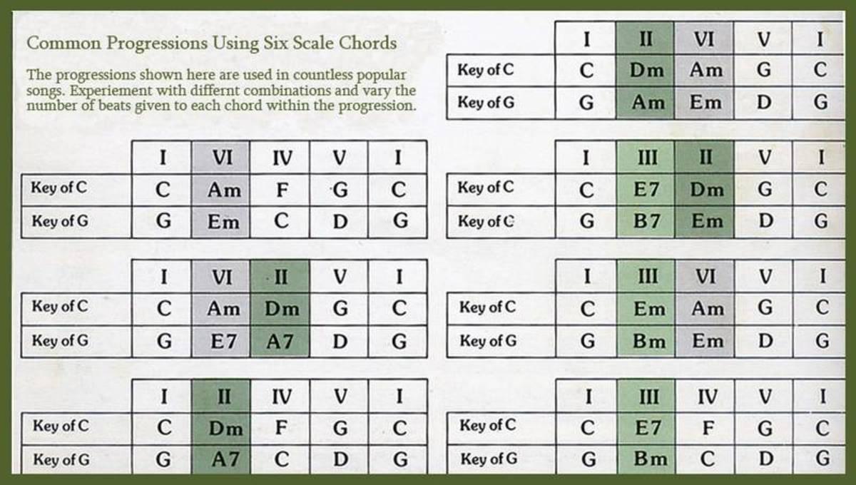 Mandolin common mandolin chords : common chord progressions 2015Confession