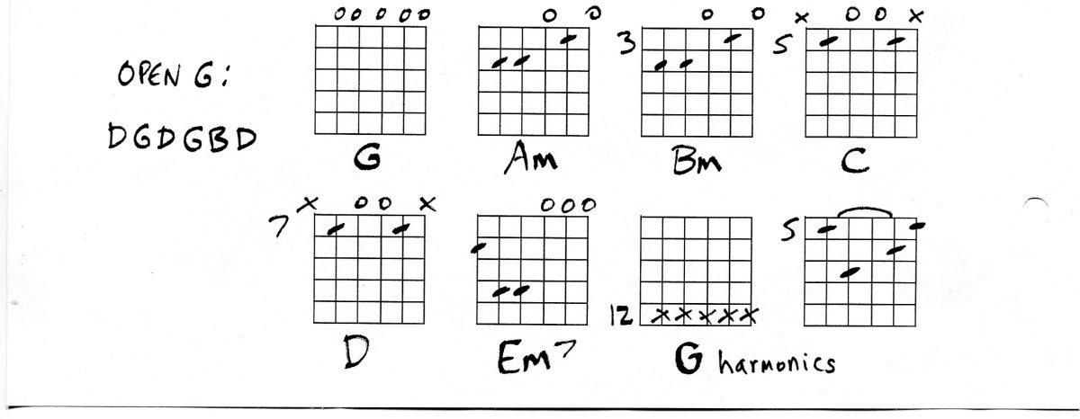 Guitar Chords in Drop D, Guitar Tunings