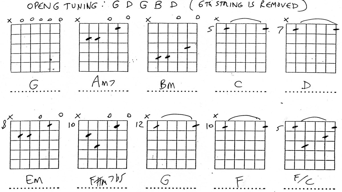 Banjo banjo tabs open g : Chord Diagrams For Open G Tuning - Juanribon.com