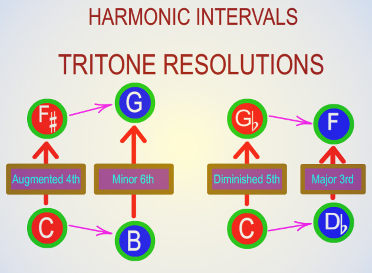 Standard tritone resolutions