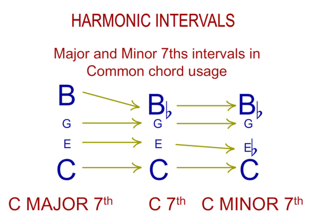 Major and minor 7th intervals as used in 7th chords