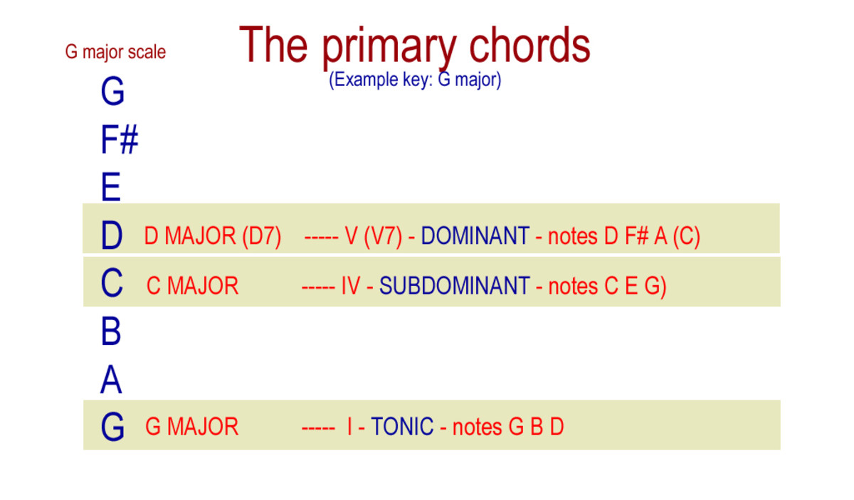 The primary chords formed from the scale of G major.