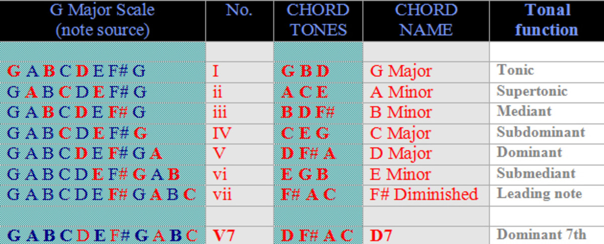 Chords of the key of G major