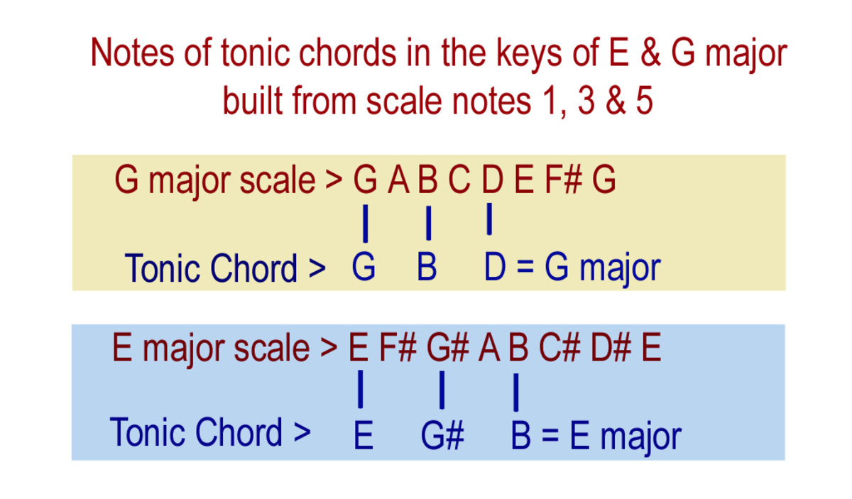 The 'key chord' or tonic of a major key is formed from notes 1, 3 & 5 of the major scale of that key.