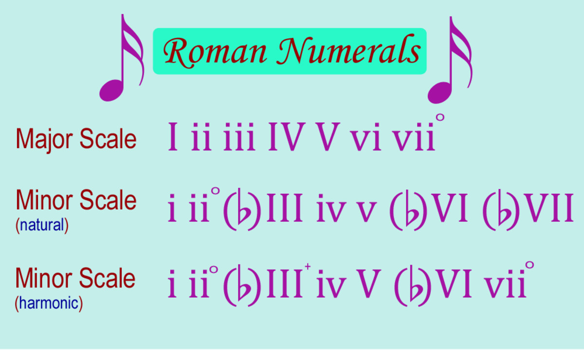 Roman Numerals indicating scale-derived triads