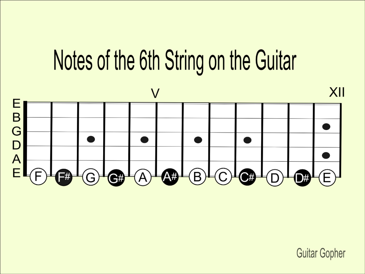 Notes of the Sixth String on Guitar
