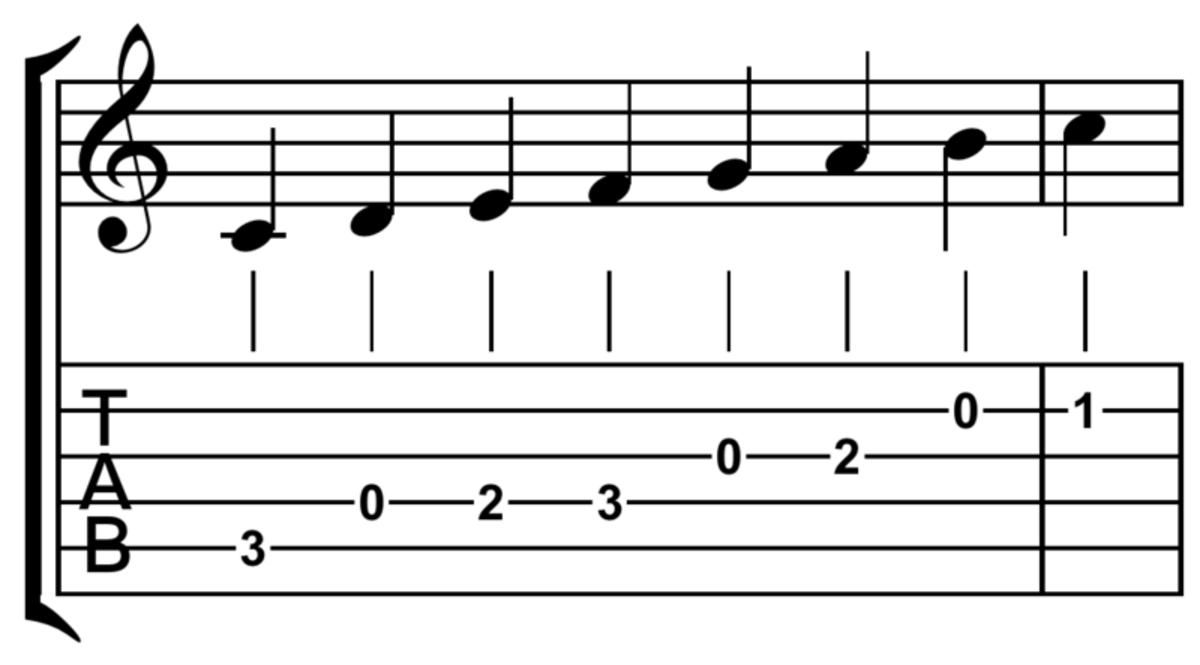 Guitar tab compared to standard musical notation.