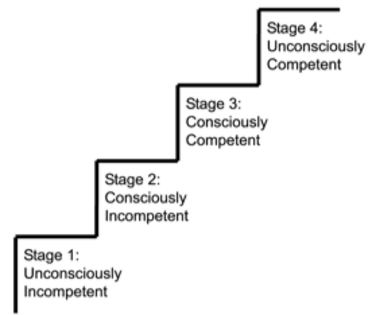 "The ""Four Stages of Competence"" model describes how we learn a skill. It is also applicable to the music learning process. To get to stage 2, we need awareness. To get to stage 3, we need coordination. To get to stage 4, we need repetition."