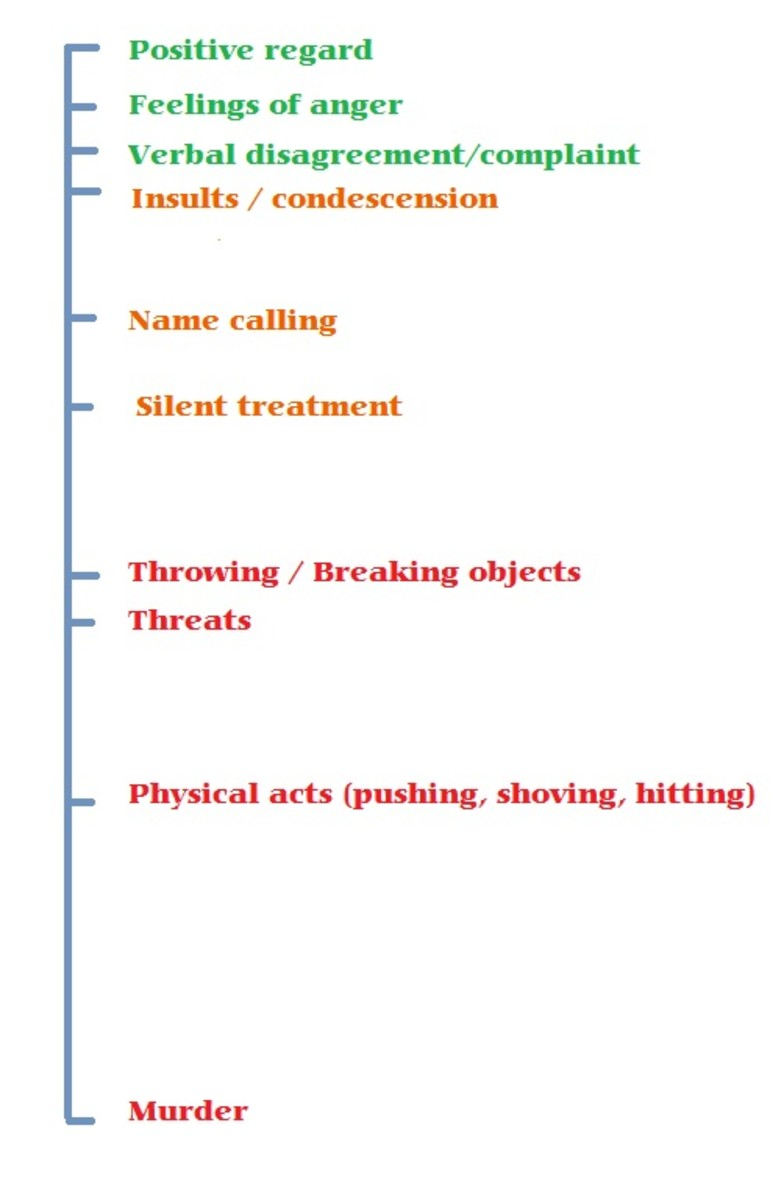 Abusive behaviors progressively worsen over time.