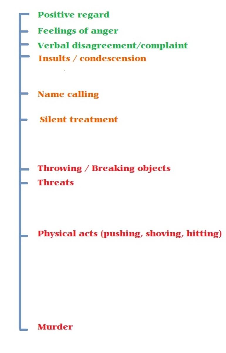 Abusive behaviors progressively worsen over time.