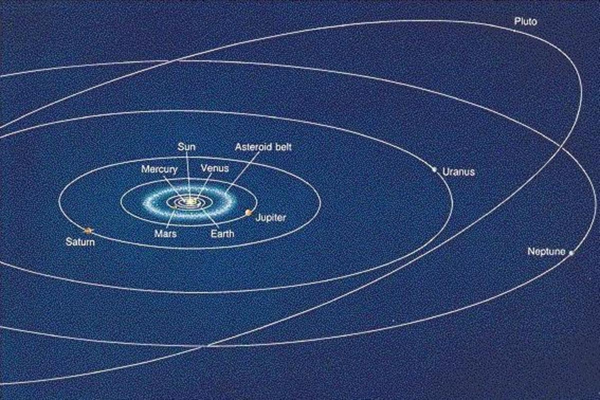Planetary Alignment of Mars and Pluto. Notice how far apart they are.