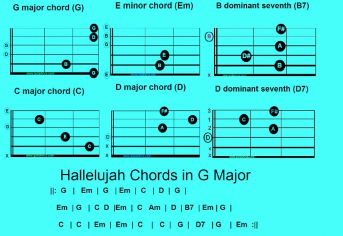 How to Play Leonard Cohen Hallelujah Guitar Chords, Lyrics and Sheet ...