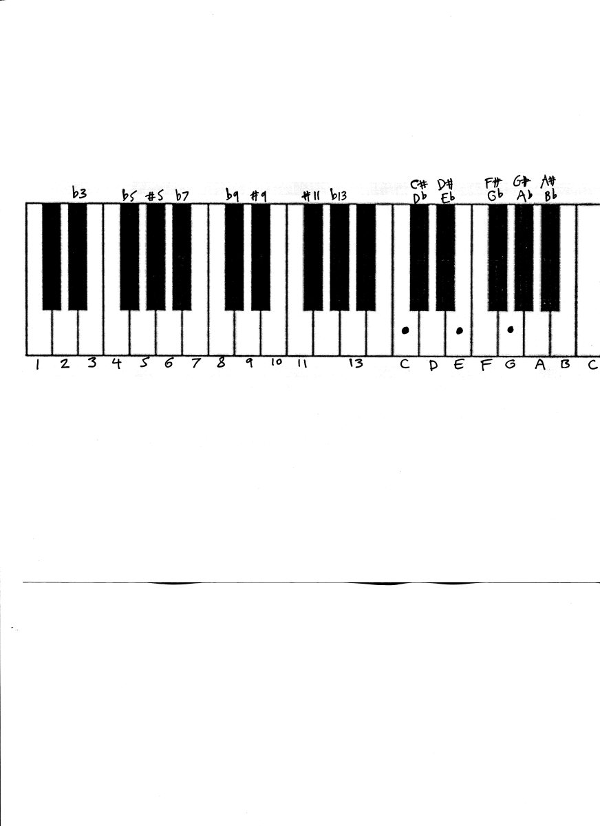 Piano : piano chords for someone like you with letters Piano ...