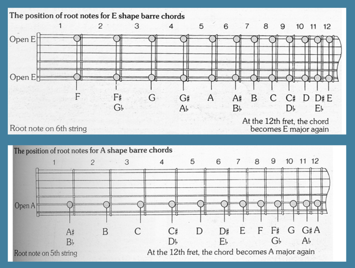 Root Notes for E and A Form Barre Chords