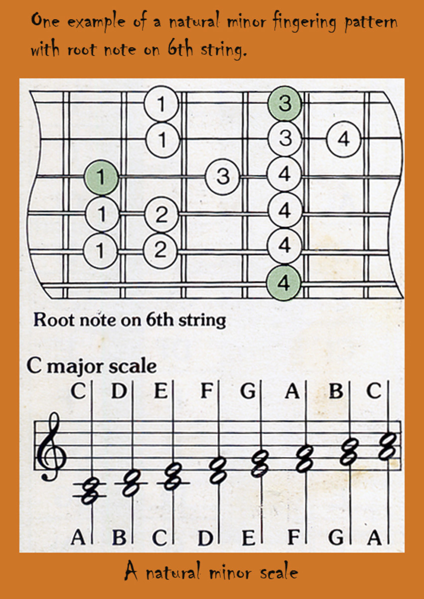 Easy Natural Minor Pattern