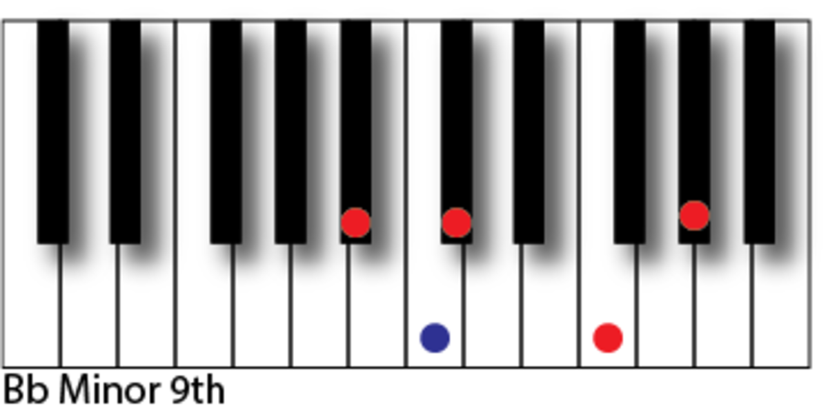 Piano rb piano chords : Improvise cool R&B chords for piano | Spinditty