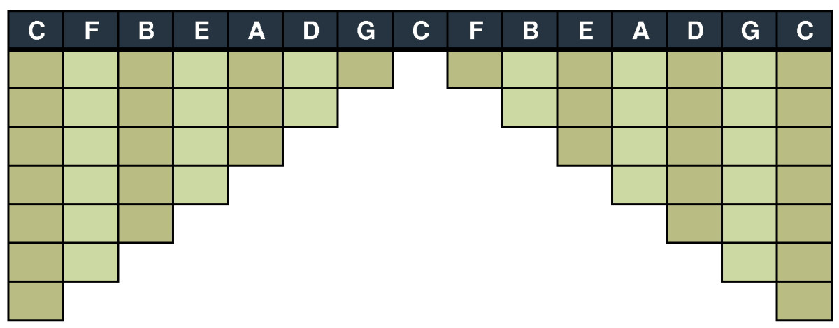 musical-scales-chart