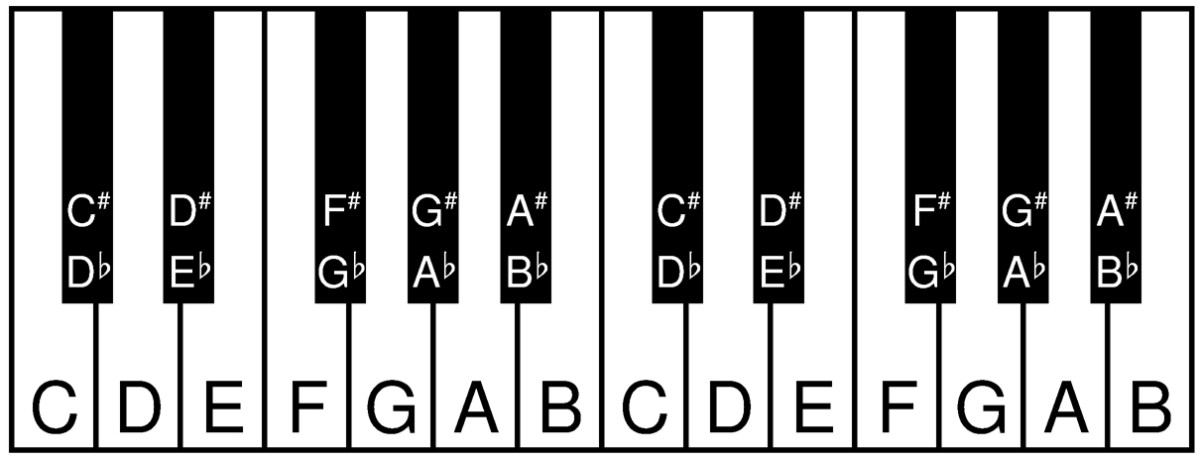 A basic keyboard with note names
