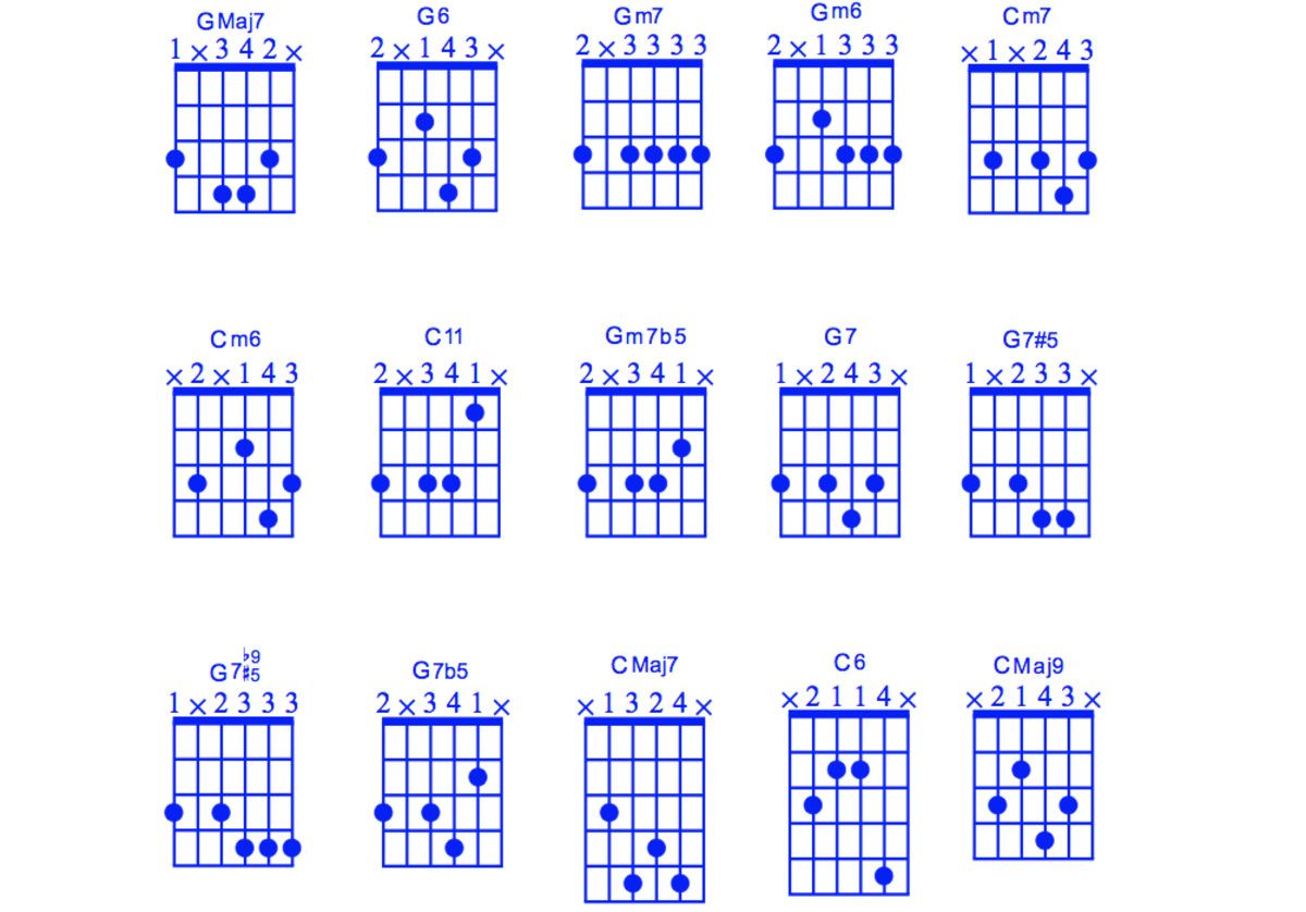 Jazz Chord Substitution Part One • Stormy Monday Chord Substitutions.