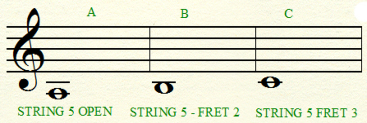 5th string notes, A B & C