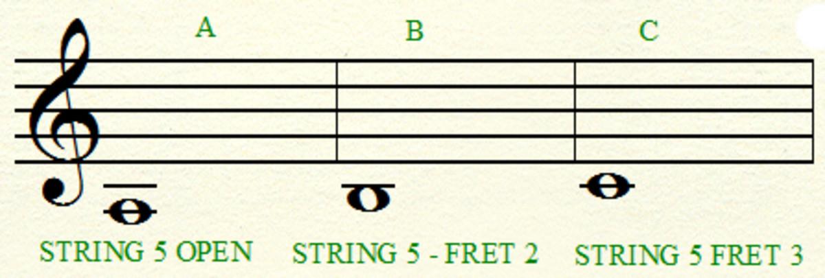 5th string notes, A B & C
