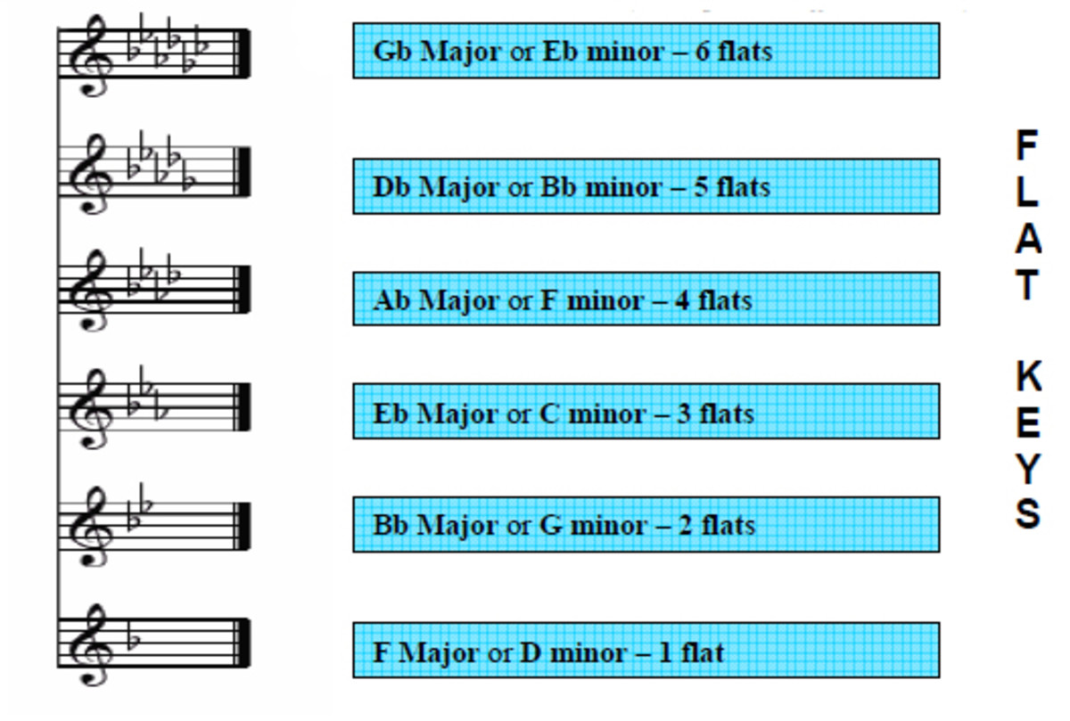 Sharp and Flat key Signatures