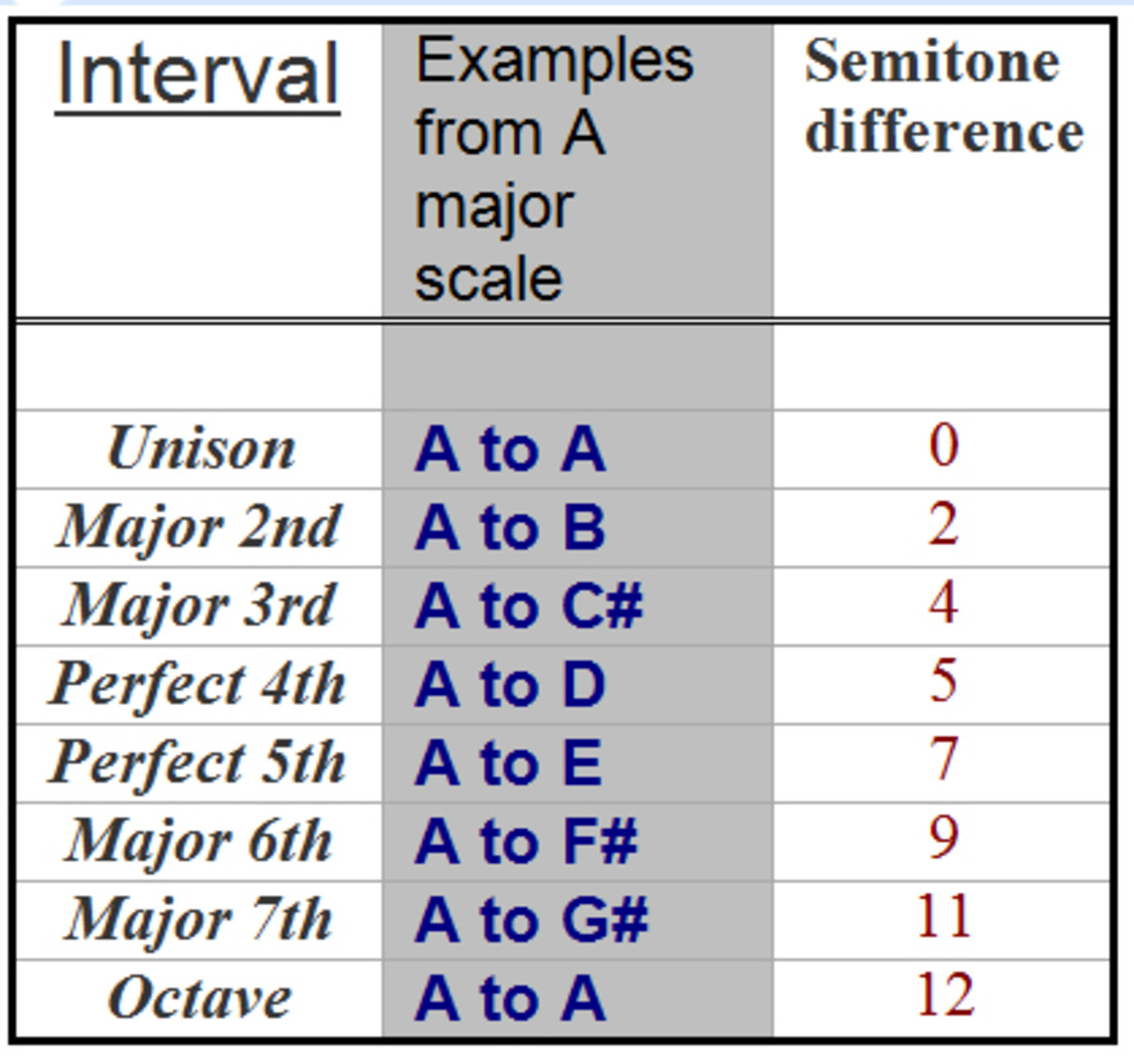 Intervals from the key note to each note of the A major scale. All major scales have exactly the same set of intervals.