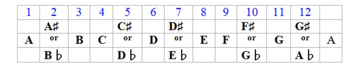The musical alphabet