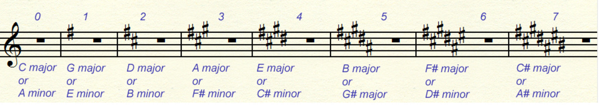 Key signatures from 0 to 7 sharps