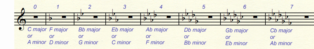Key signatures from 0 to 7 flats