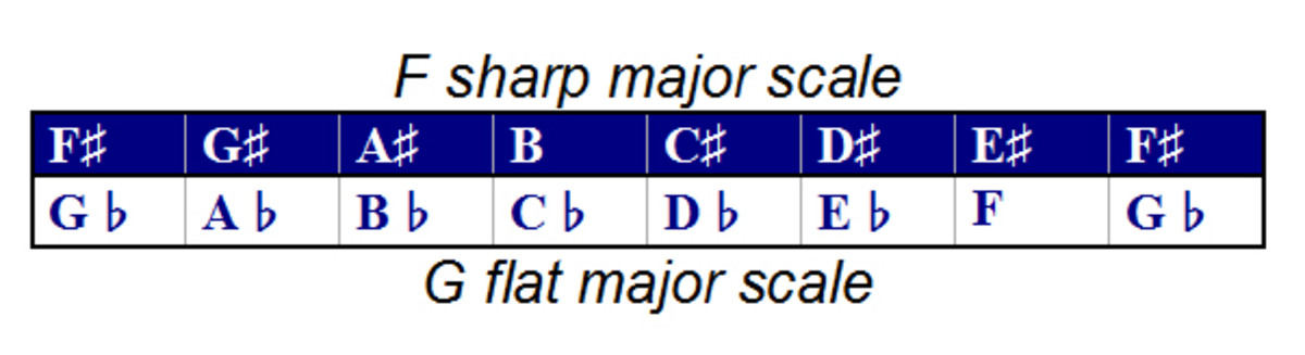 The notes of both scales are enharmonically equivalent, meaning they sound the same but are named differently.