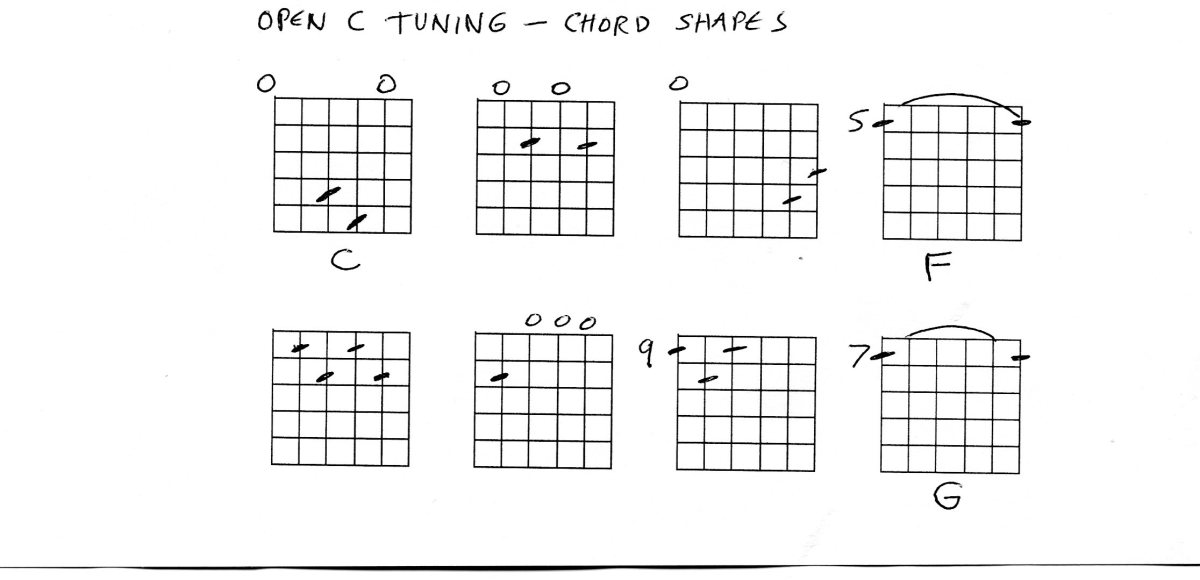 Guitar Open C tuning chords | HubPages