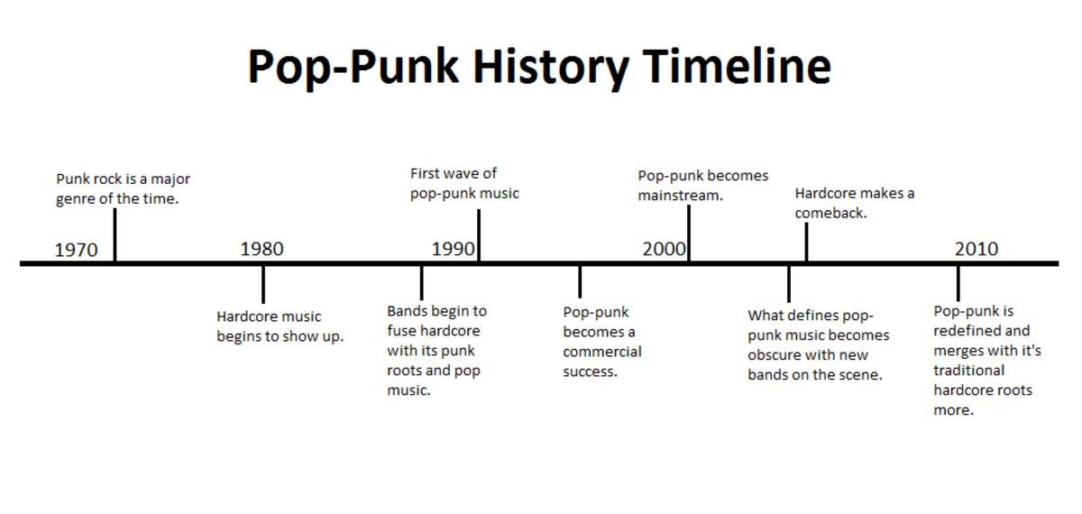 "a history of the 1960s punk music genre Teen pop was existing in the music of britney spears and christina aguilera pop rock and power pop were making a comeback in the sounds of blink 182's ""all the small things"", opening up a gate for the musicians that would come to be pivotal within the pop-punk genre, like simple plan and fall out boy."