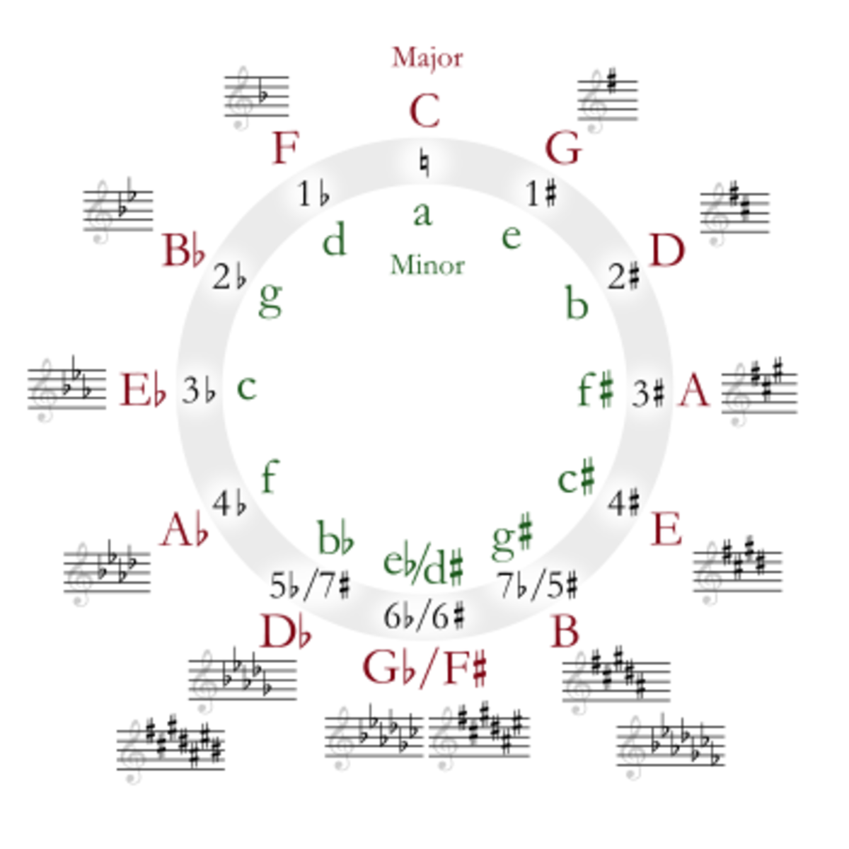 If you can memorize this, you will know almost every scale, and that makes you awesome.