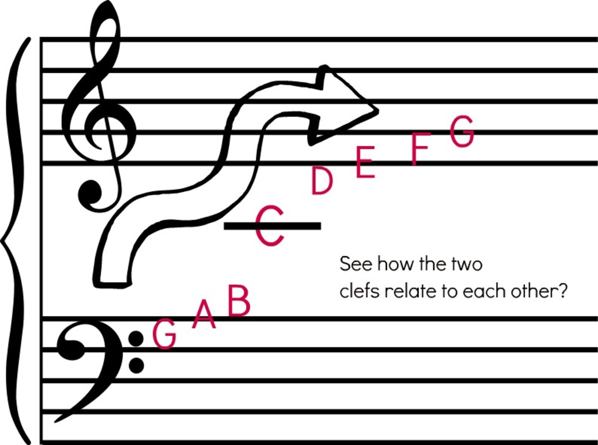 People often don't understand why the notes on the bass clef aren't the same as on the treble clef. When you see it as one continual clef, it starts to make sense.