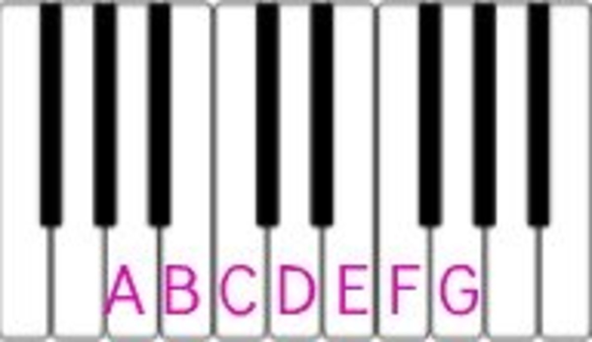 Piano piano chords names : Piano Chords- A Comprehensive Overview for Beginners | Spinditty