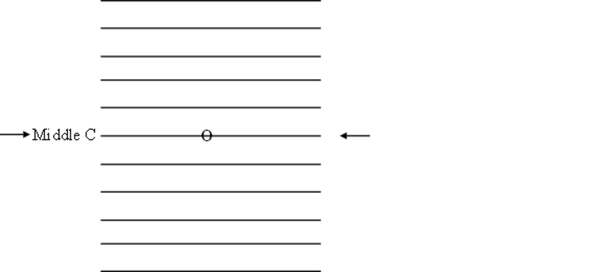 Middle C lies exactly in the middle of the two clefs, treble and bass