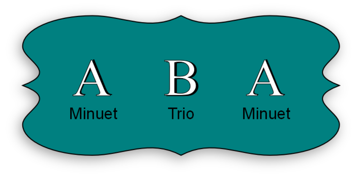 The minuet and trio follows the ABA pattern, which is also called ternary form