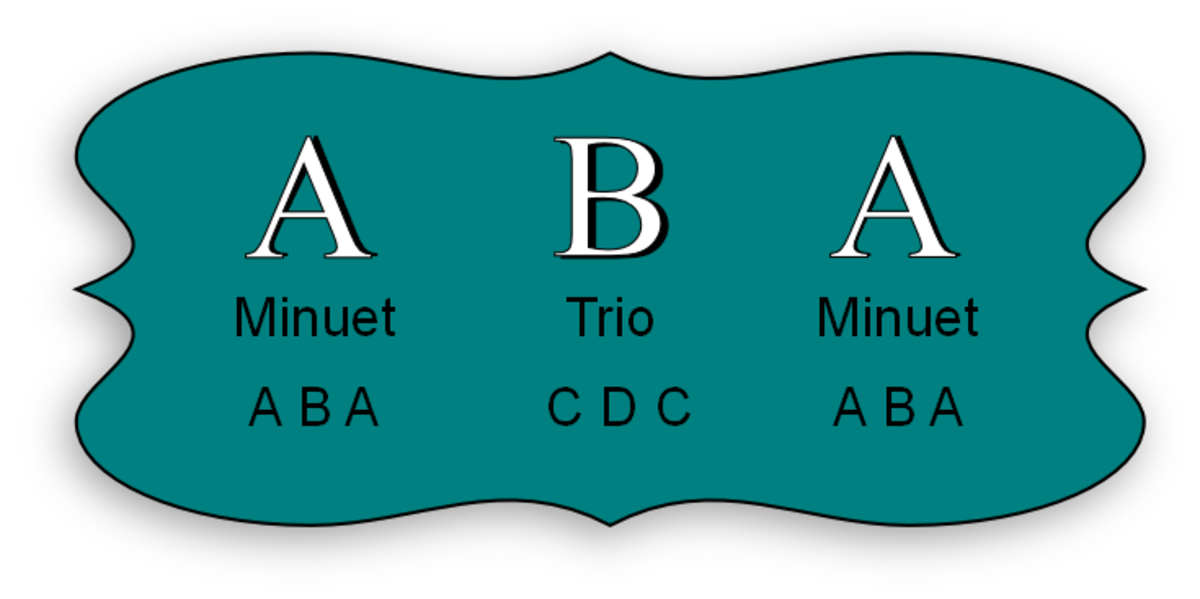 Each section of the minuet and trio has three parts